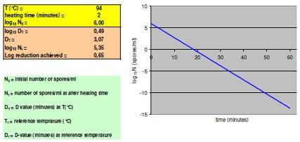 30.11.2009 model voor hitteresistentie