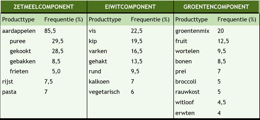 tabel met zetmeel-, eiwit-, en groentecomponent