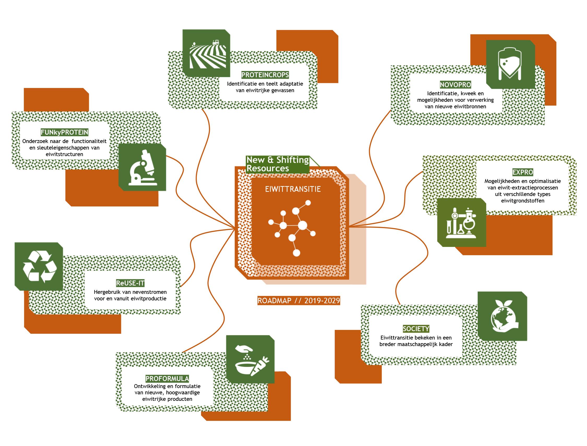 Roadmap figuur eiwittransitie