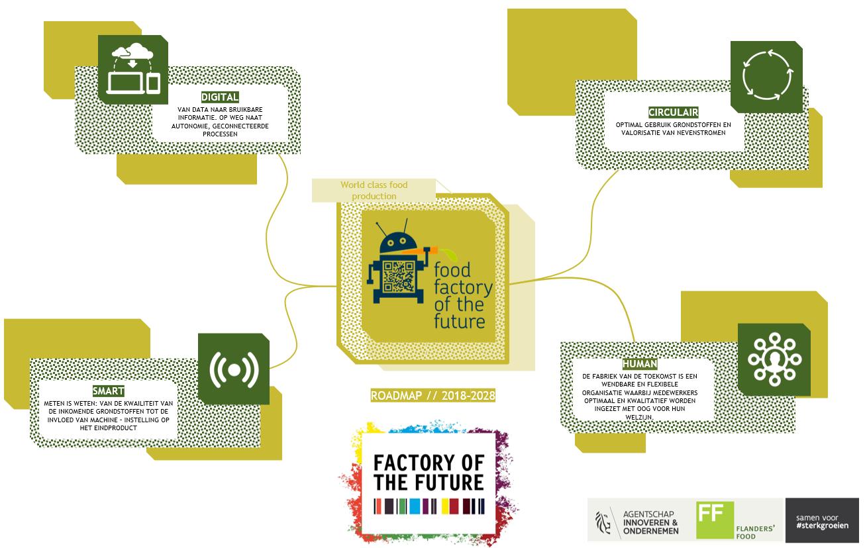 Roadmap FoF
