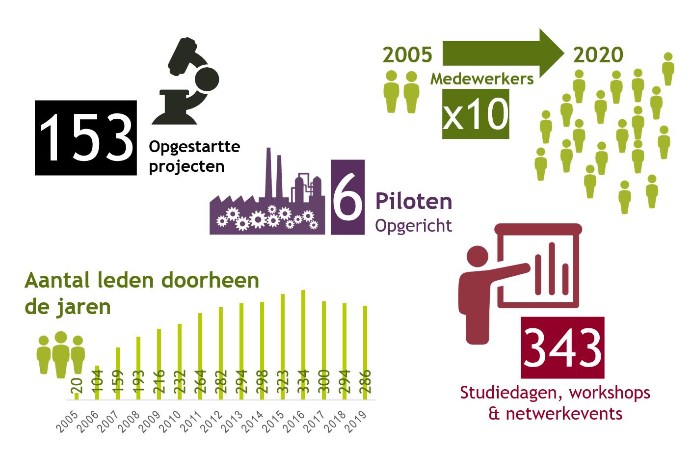Infographic FF voorbije 15 jaar