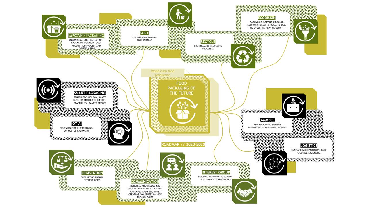 concepten roadmap voedingsverpakking van de toekomst