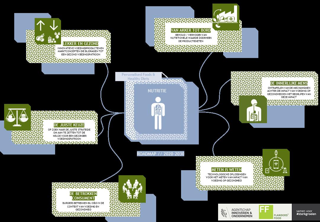 Roadmap Nutritie